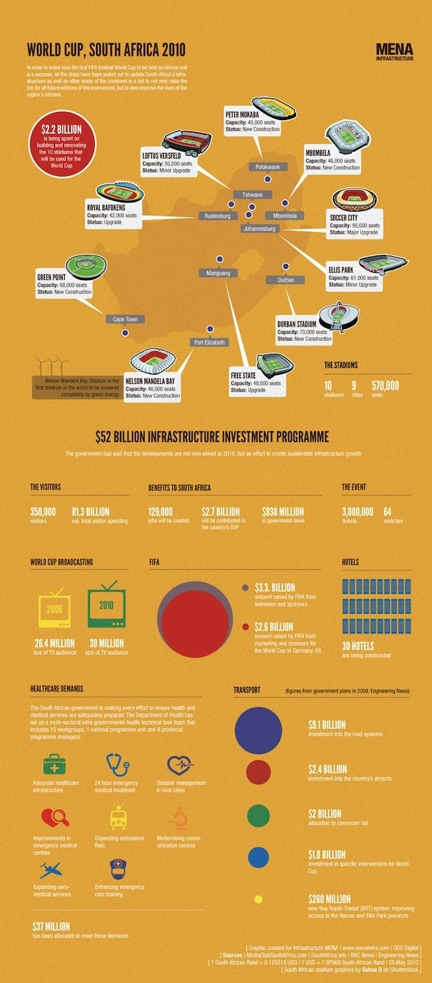 WorldCup-infographic