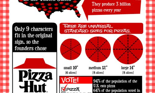14 Things You Should Know About Pizza Infographic