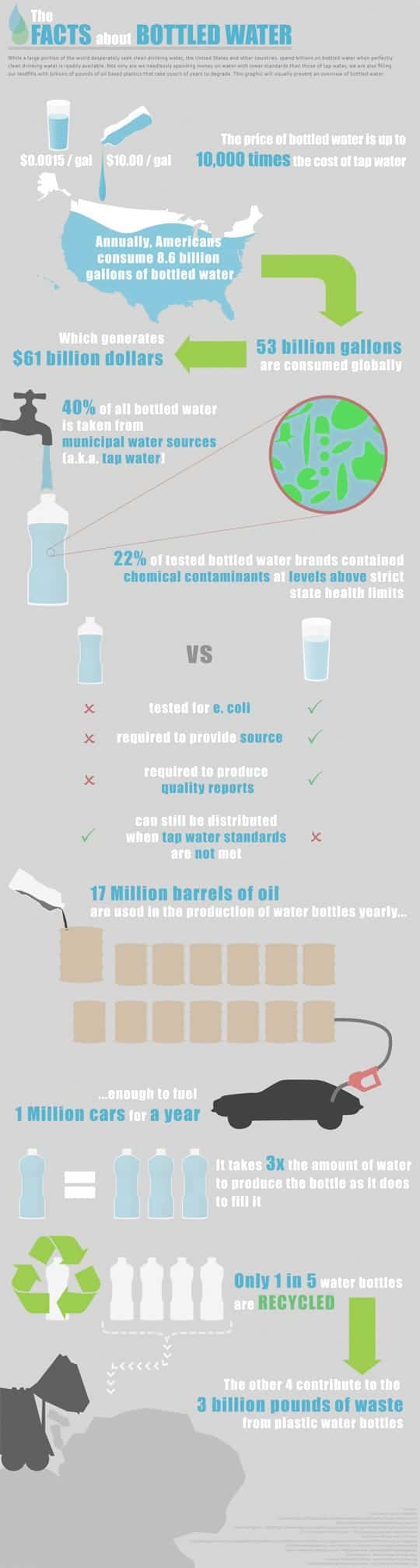 facts about bottled_water
