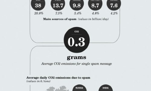 carbon cost, co2 emissions from spam emails