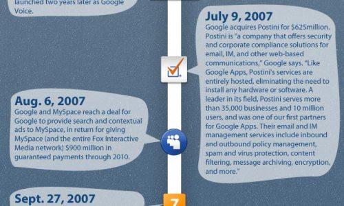 google-history-social-media