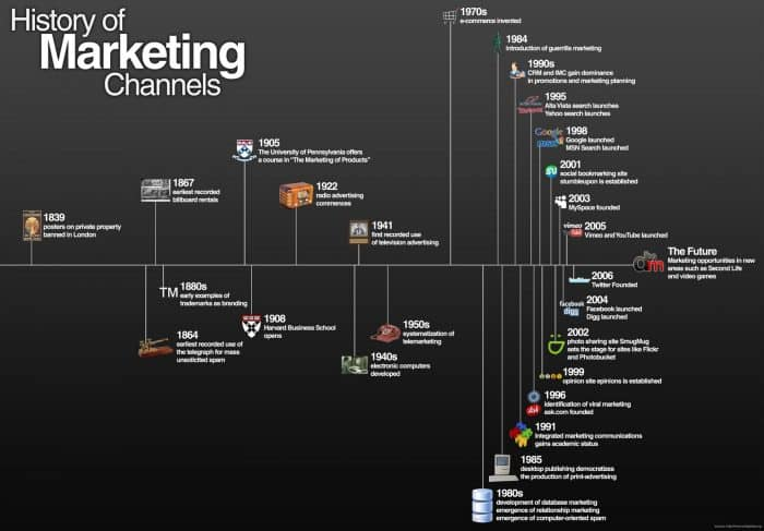 history-of-marketing