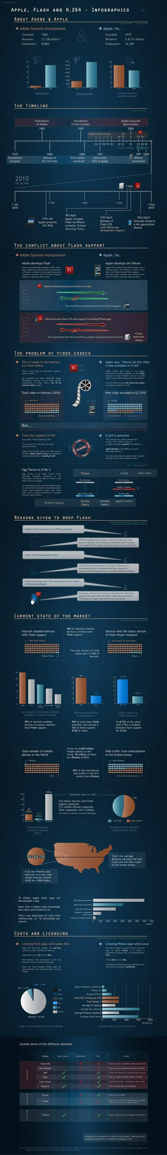 Apple-Flash-Infographics11