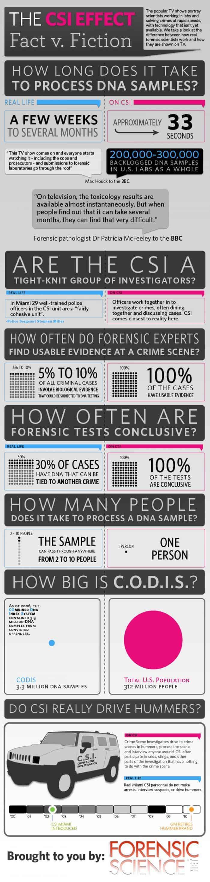 Csi Effect Fact V. Fiction