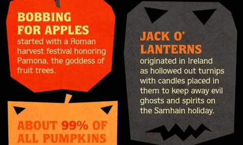 facts-about-halloween