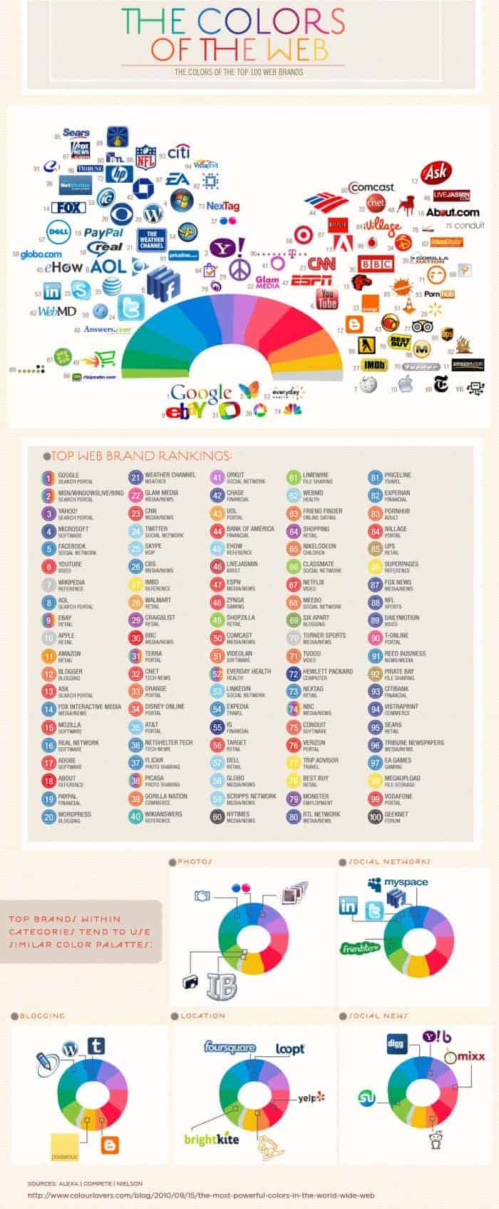 Infographic-The-Colors-Of-The-Top-100-Web-Brands