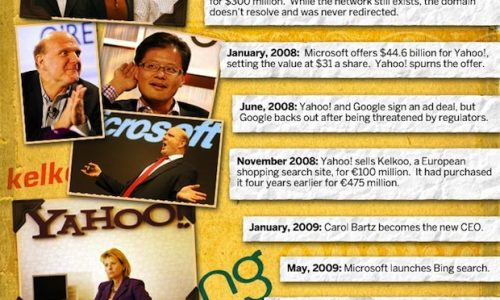 brutal-decline-of-yahoo