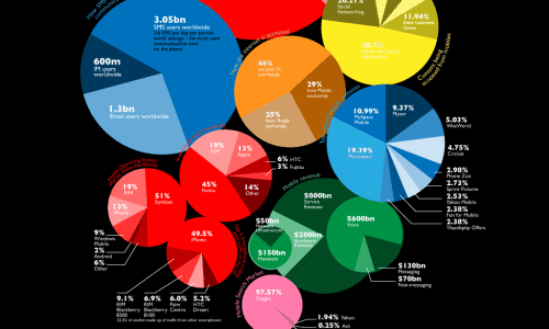 Size of the Mobile Market