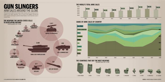 Global Arms Sales