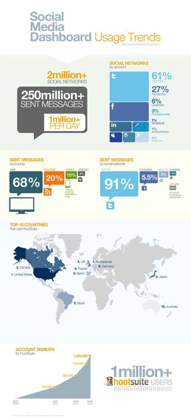 Social Media Dashboard Usage Trends