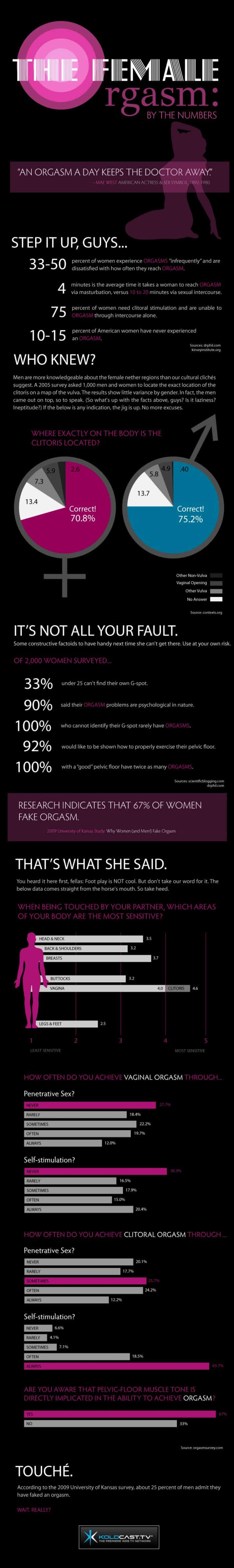 Female Orgasm Infographic