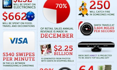 Holidays by the Numbers