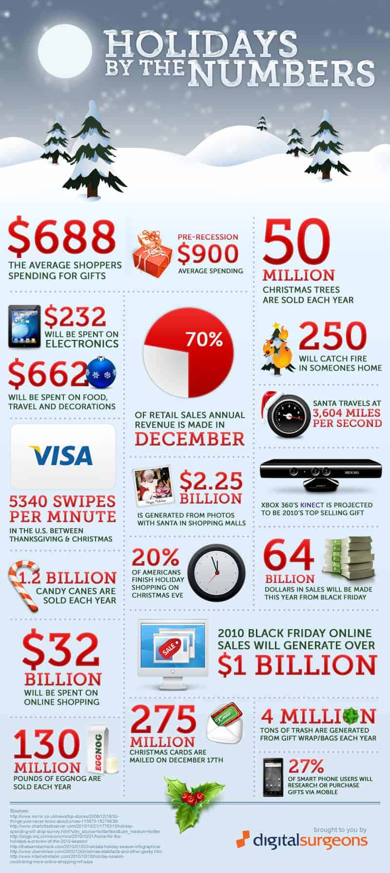 Holidays by the numbers daily infographic