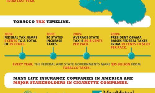 Cigarette Companies Infographic