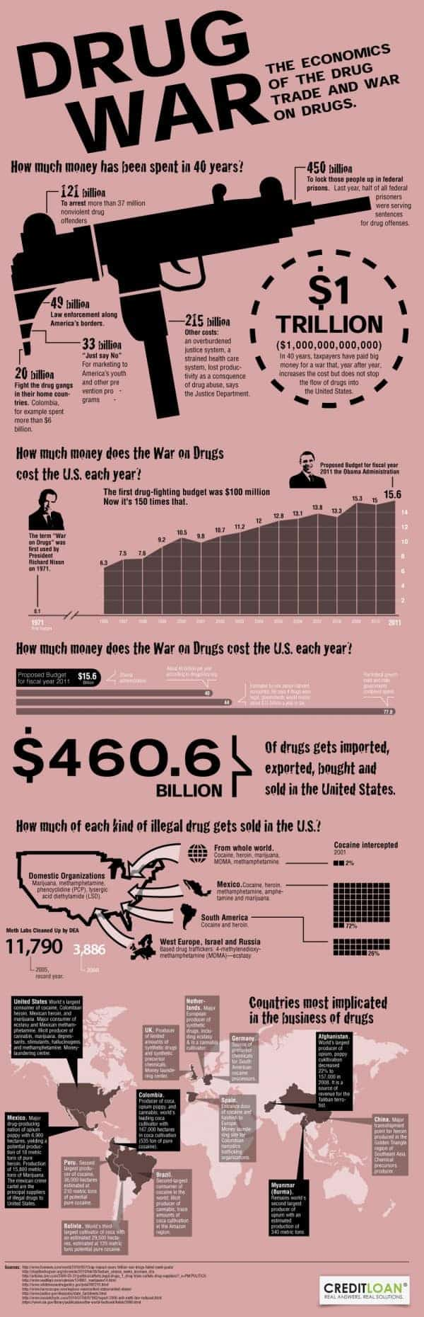 drug-wars-infographic-600x1860