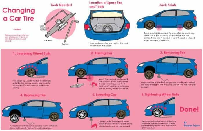 Changing a Car Tire Infographic