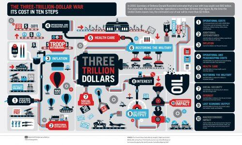 threetrilliondollarwar