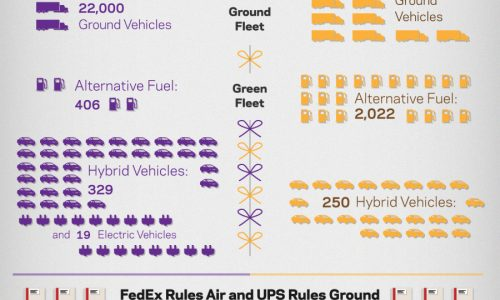 UPS vs FedEx Infographic