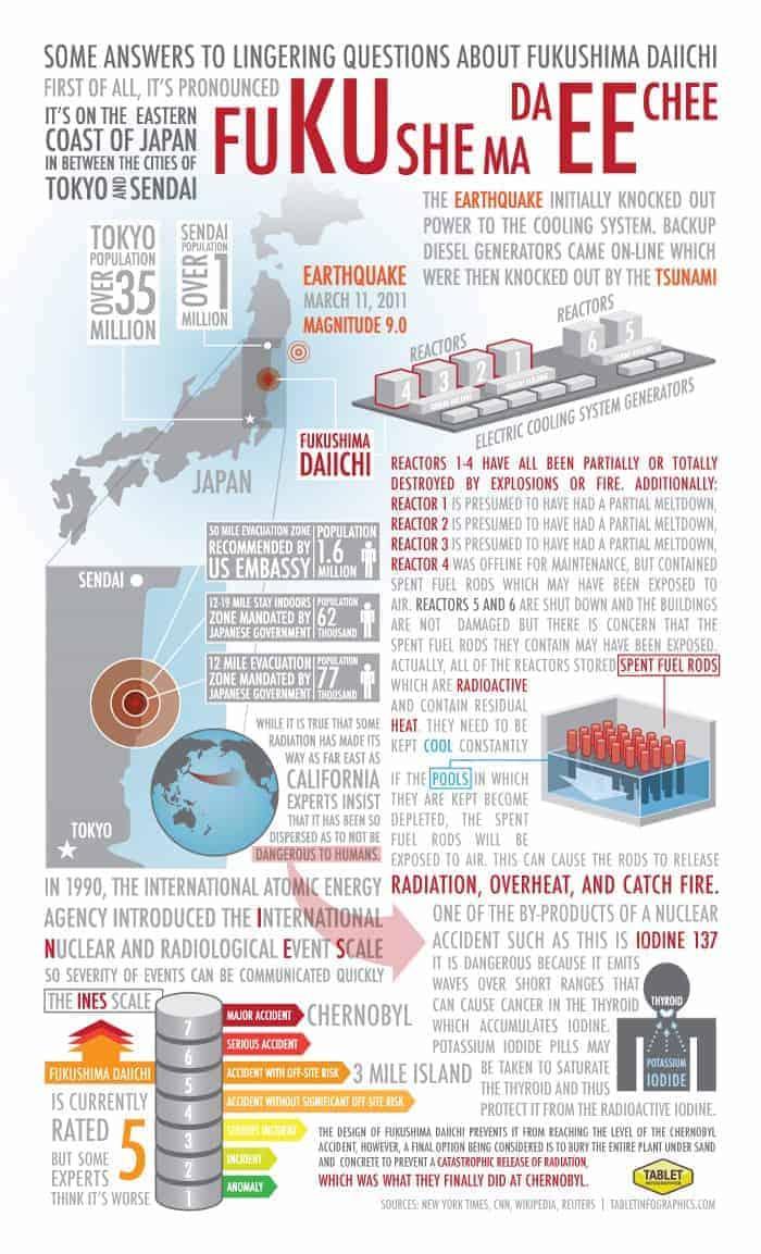 Fukushima_Daiichi