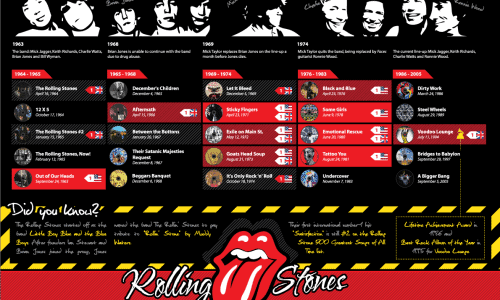 Rolling_Stones_Infographic_by_Deathdart