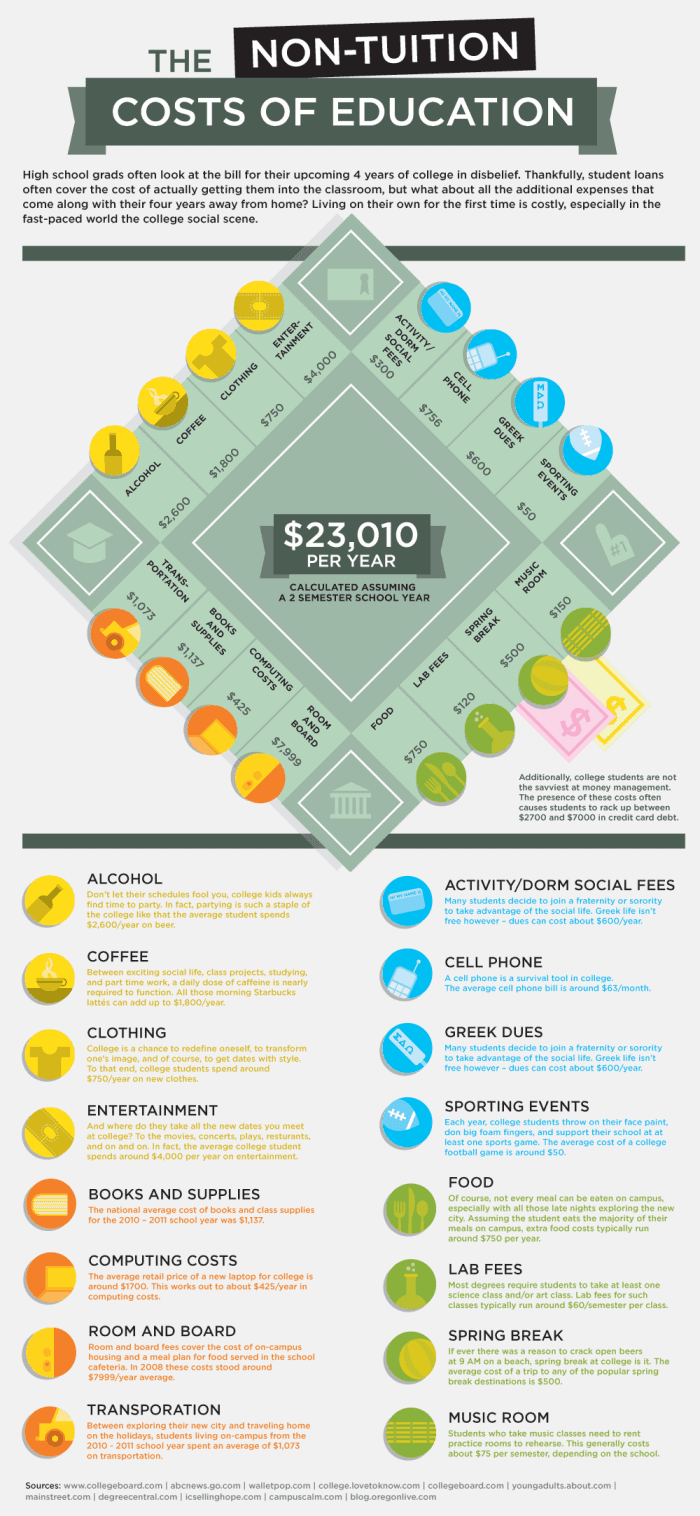 The-non-tuition-costs-of-college-education-infographic