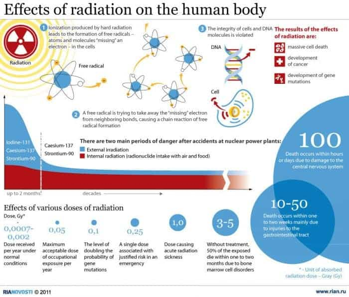 radiation-infographic