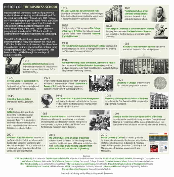 History-of-the-Business-School