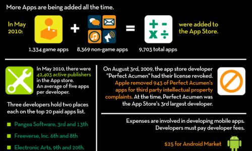 Apps & More Apps