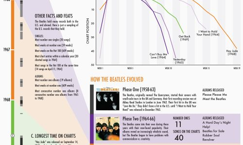 Beatles More Popular Than Jesus