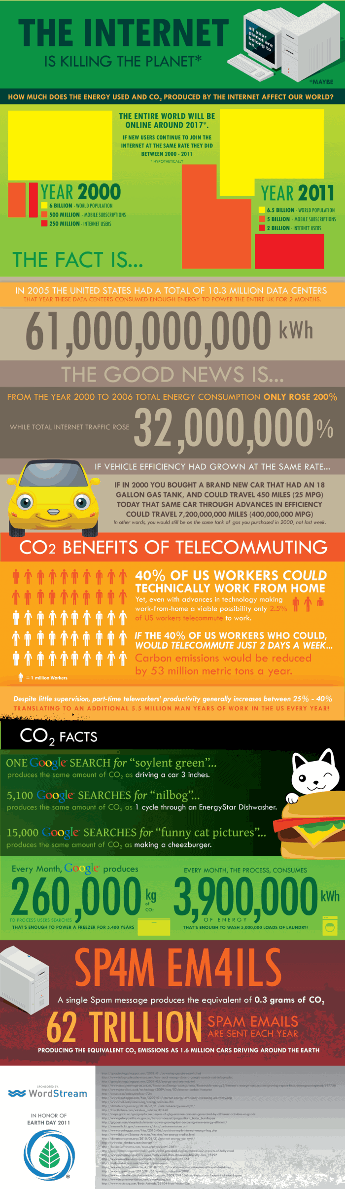 earth-day-internet-infographic