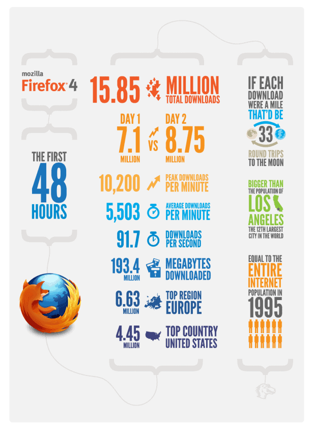Browser Wars Mozilla Firefox 4