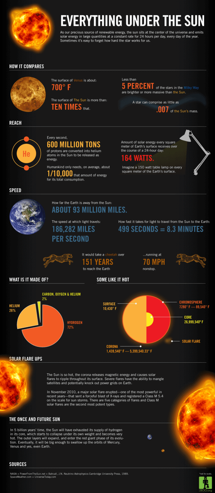 sun_facts_infographic_thumb