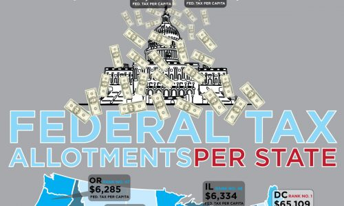 Federal Tax Payments Per State