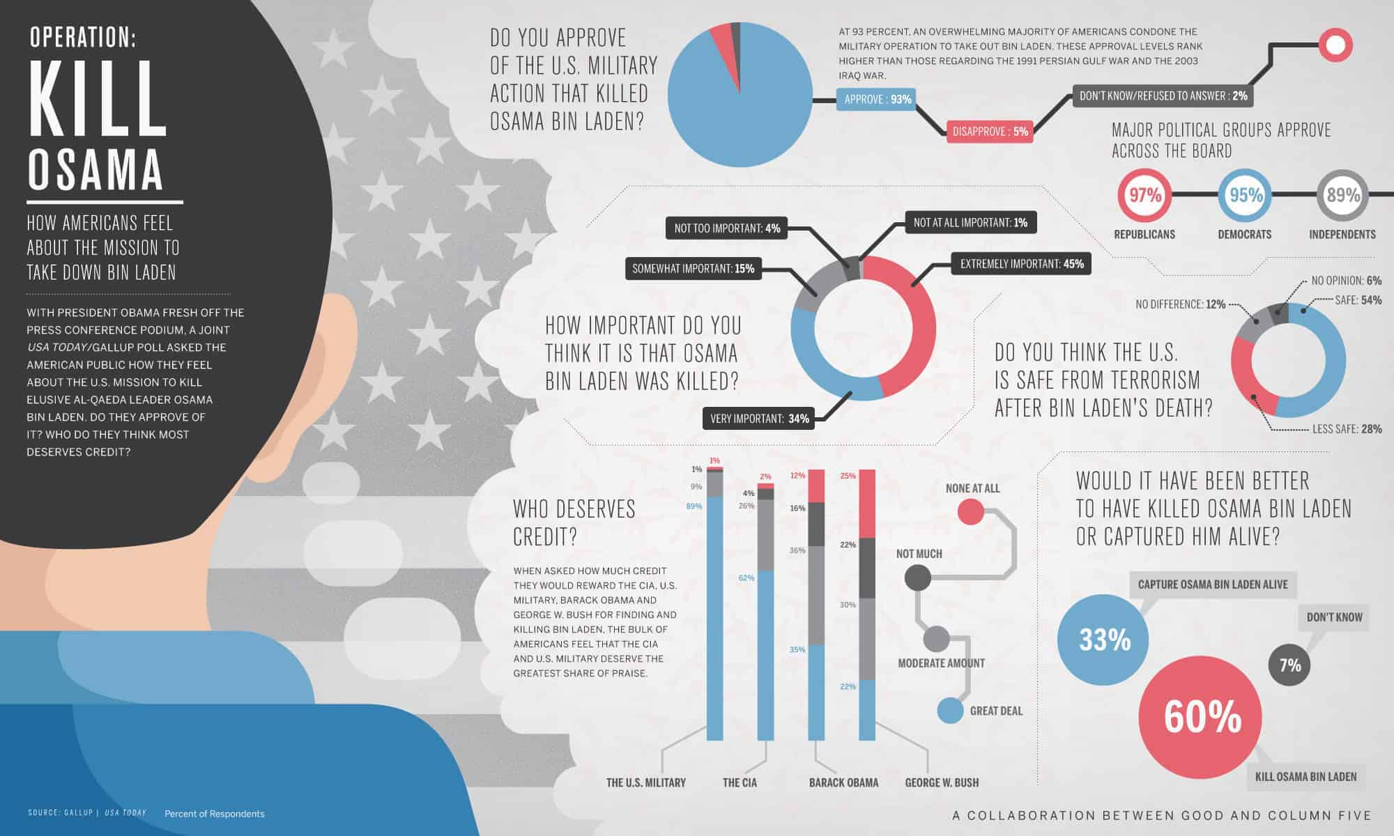 Operation kill osama daily infographic for Design visualizer