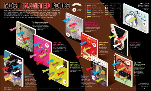 Most-Targeted-Books-Infographic