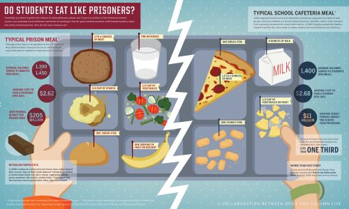 School Food Vs Prison Food