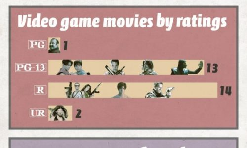Video-Game-Movies-Post