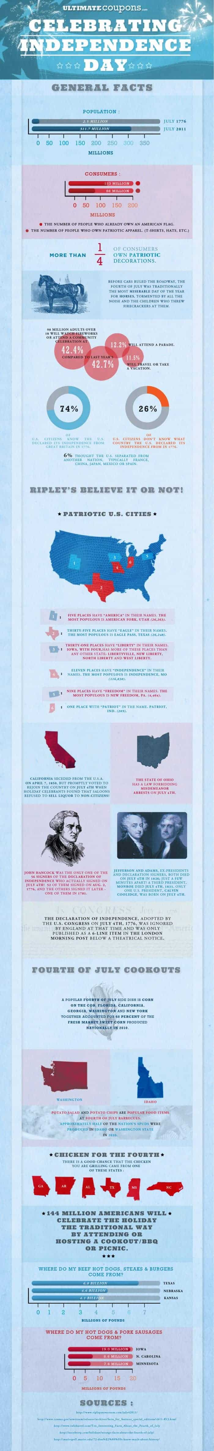 fourth-of-july-infographic