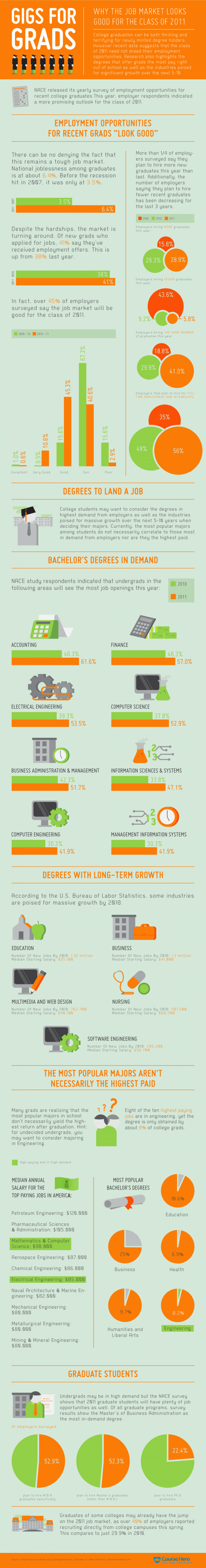 Hot Jobs Infographic