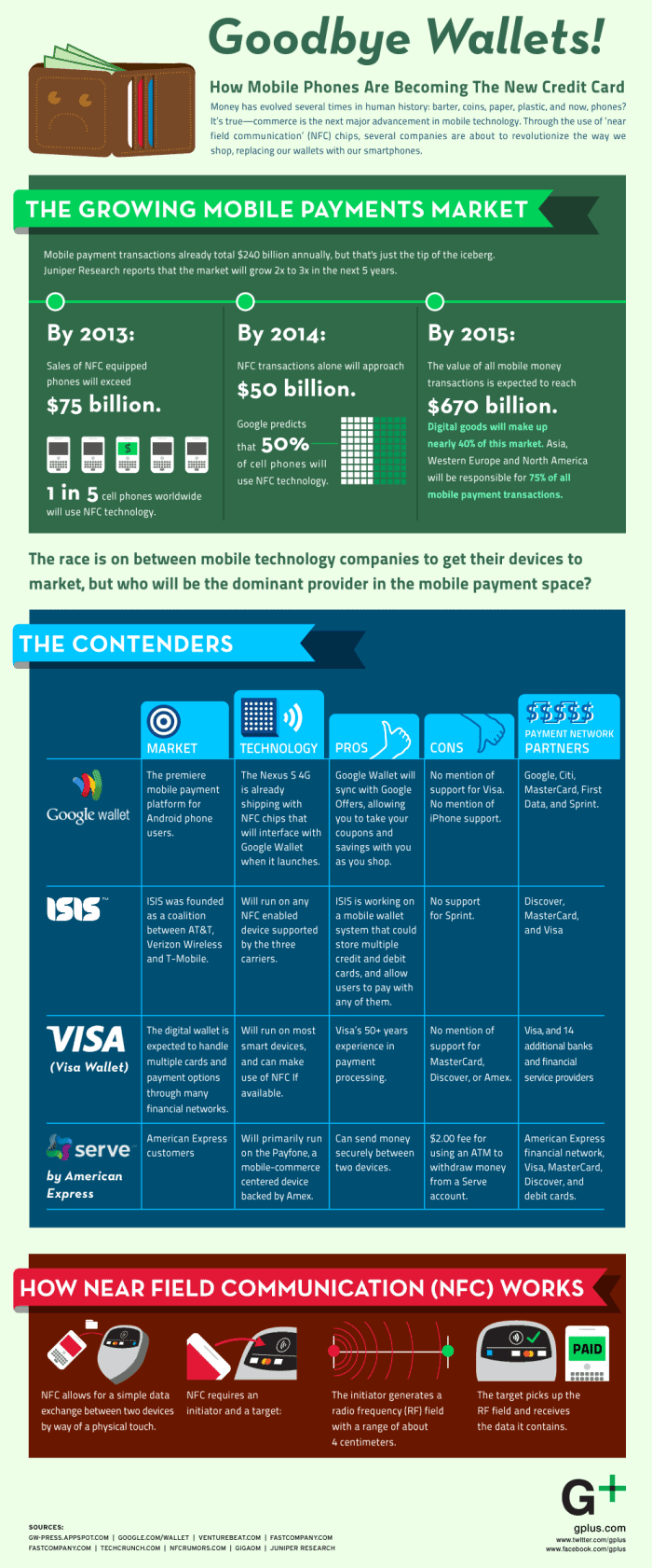 Goodbye Wallets Infographic