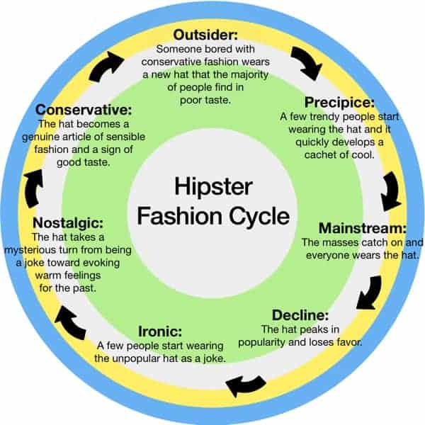 Hipster Fashion Cycle Daily Infographic