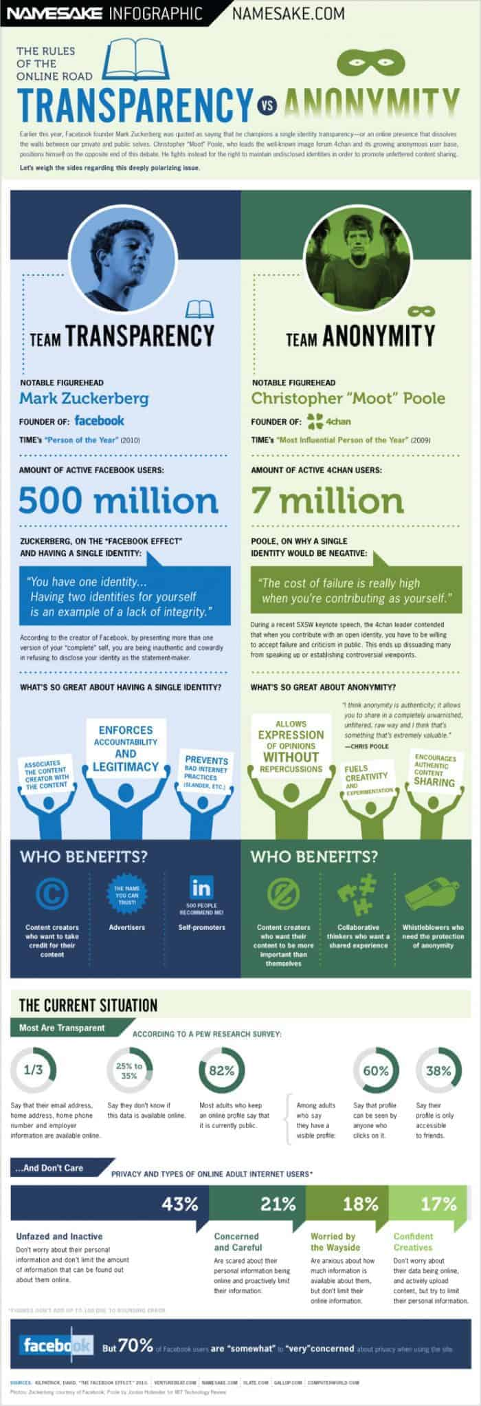Transparency Vs Anonymity Infographic