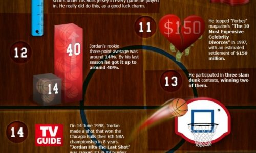 Secrets of Michael Jordan Infographic