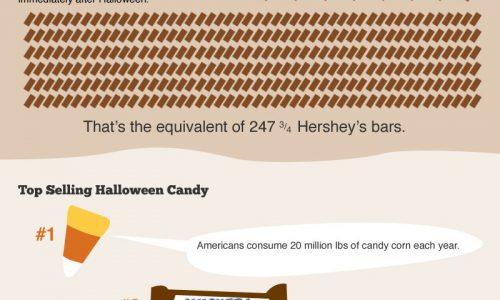 CandyNOMics Infographic