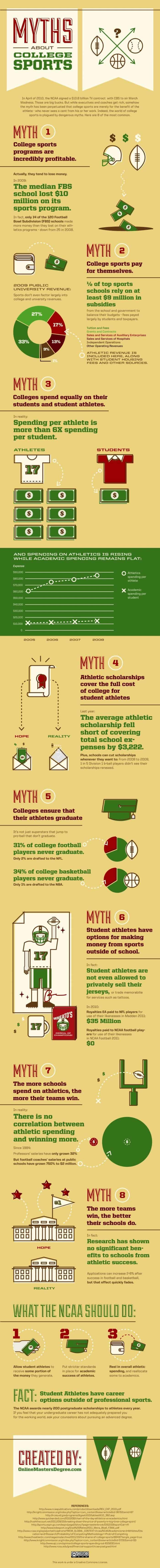 Myths About College Sports