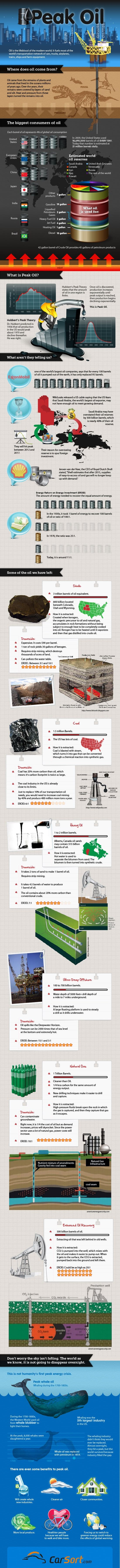 Peak-Oil-Infographic