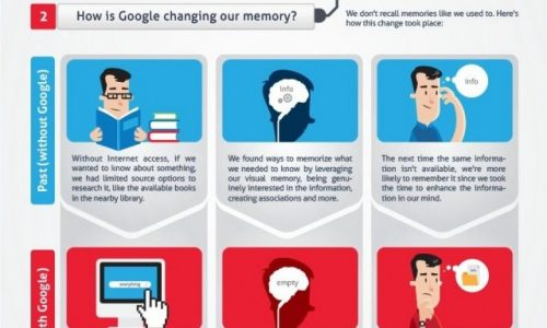 Google And Memory