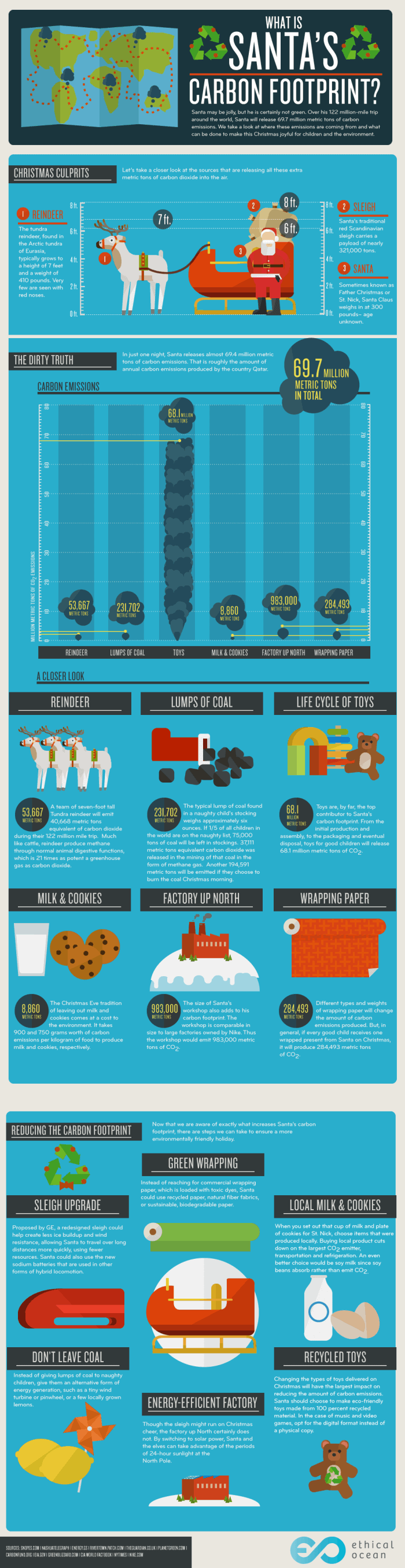 carbon-footprint-santa-infographic