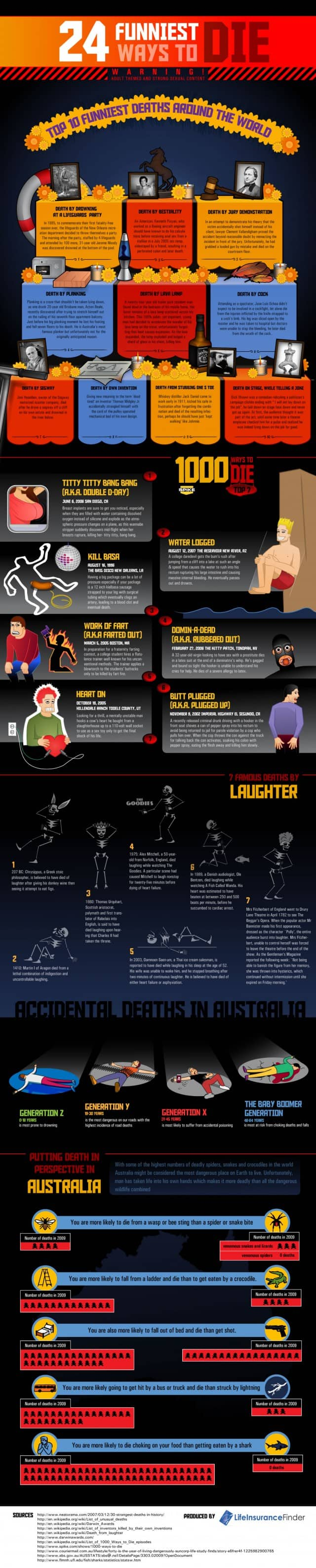 Funniest Deaths Infographic