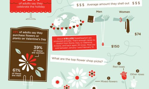 History Of Valentine's Day Infographic